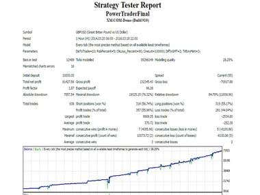 Metatrader Expert Advisor Developement
