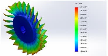 3D Modelling of Turbine Design and CFD Analysis