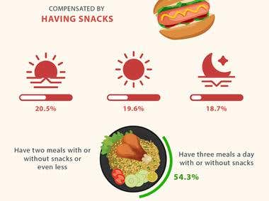 Jakarata Food Habits infographic