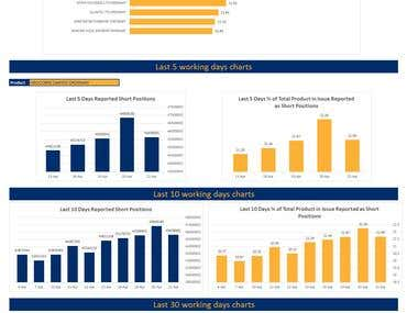 Data Analysis, Data Visualization with Dashboard
