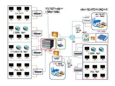 data communication assignments