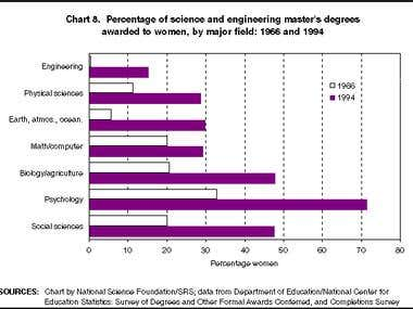 science and engineering degrees