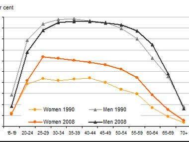 Statistical Chart