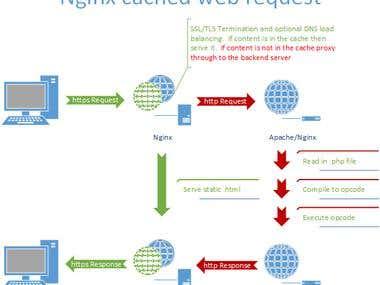 Nginx configuration.