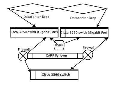 IPv6 Implementation