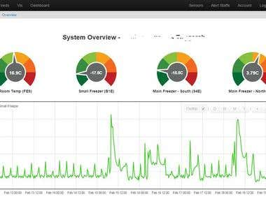 Digi Device Cloud Monitoring System