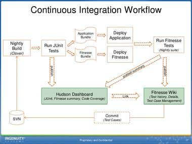 Overview of Continuous Integration Automation Testing System