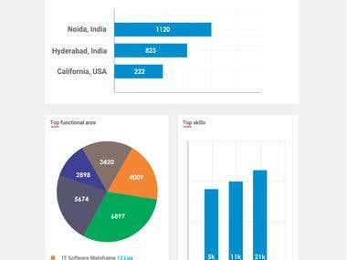 Web page design (naukri.com)