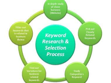 Demo project of SEO Keyword Research