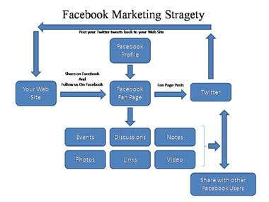 Demo project of Facebook Marketing