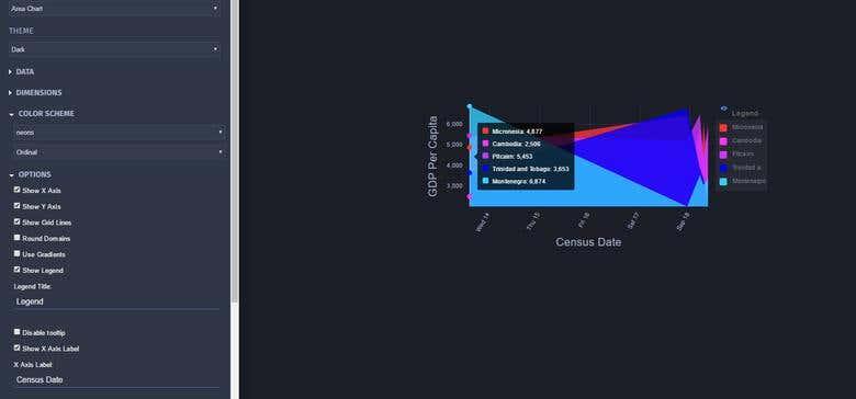 NGX chart app | Freelancer