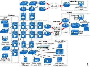 Network Design-2