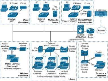 Network Design-4