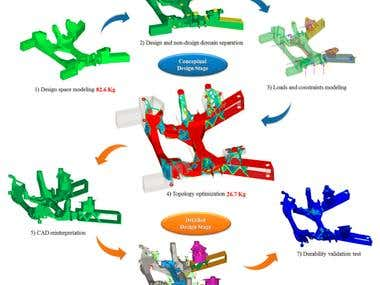 Conceptual and Detailed Design of an Automotive Component