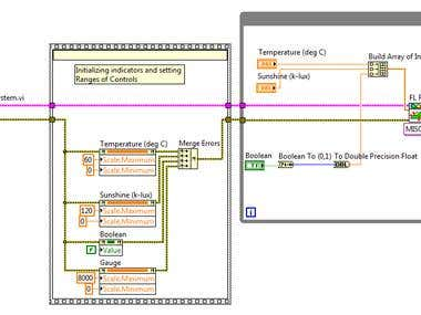 ELECTRIC CAR FUZZY CONTROLLER on LABVIEW