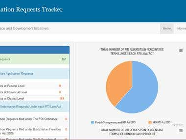 Information Request Tracker Application built in Yii2
