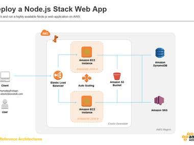 Architecture of Node.Js On AWS