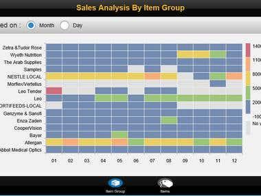 Sales Analysis By SAP BO Design Studio