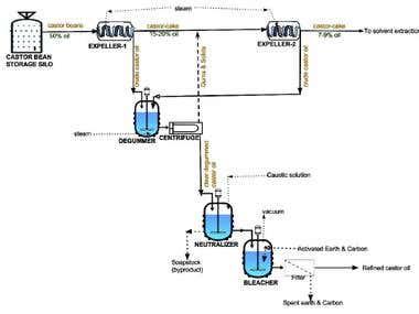 Castor oil production plant
