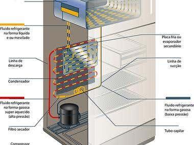 Refrigerator scheme