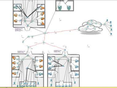 Network - Packet tracer project