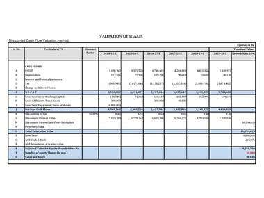 Valuation of Share