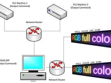 C# PLC-LED Server