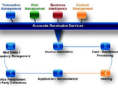 QuickBooks Process