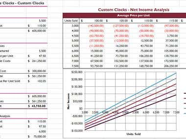 Break Even and Income Analysis