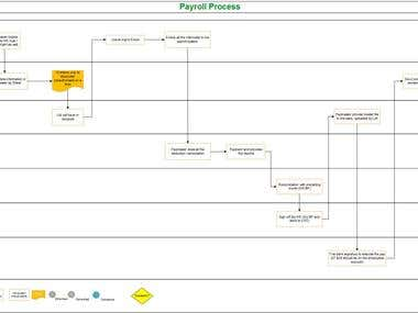 Visio Cross functional process flow