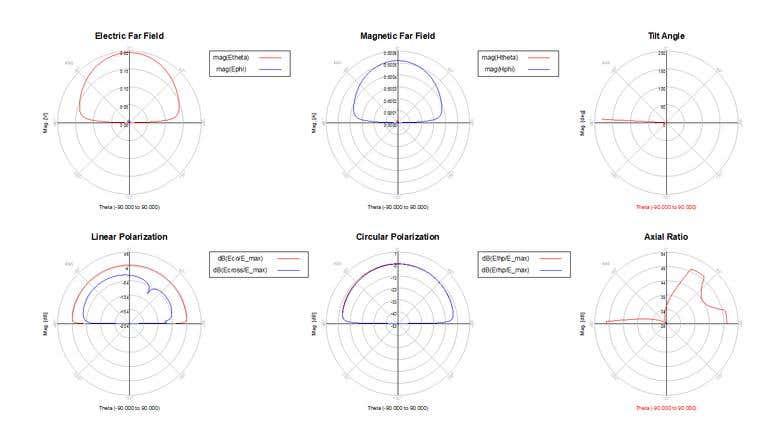 Keysight ADS: 2 4GHz PCB trace antenna | Freelancer