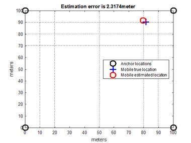 Multilateration Algorithm Implementation