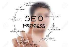SEO Proccess