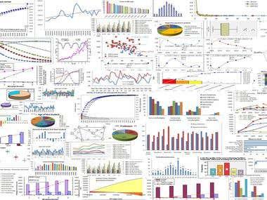 Statistical data presentation graphs