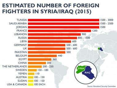 Foreign Fighters: Across Borders