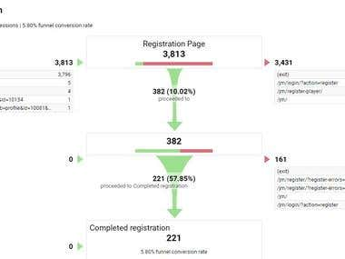 Google analytics conversion funnel