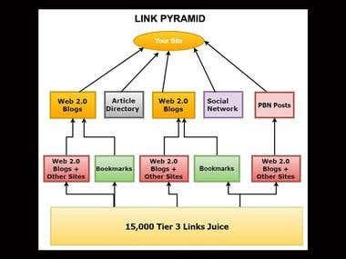 3 Tier Quality Links Pyramid - An Excellent SEO BOOSTER !