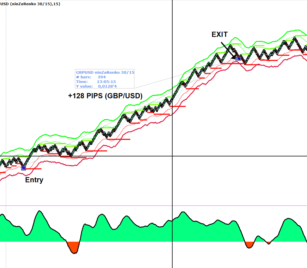 Mechanical Trading on GBP/USD