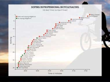 Scatterplot Graph Data Visualization