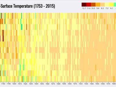 Heat Map Data Visualization