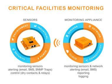 Critical Facilities Monitoring Infographic