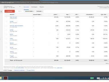 Google Adwords - Successfully invested $55,000 for clients
