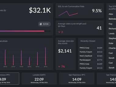 Global Finance Web Dashboard