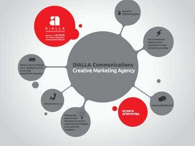 DIALLA Communications Creative Marketing Agency