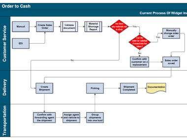Flowchart, Process map, diagram