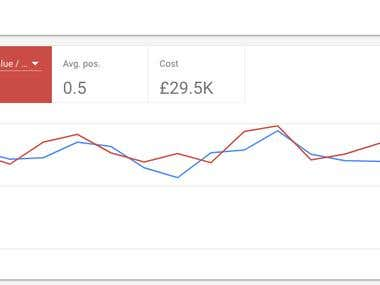 Ecommerce Adwords Account Performance