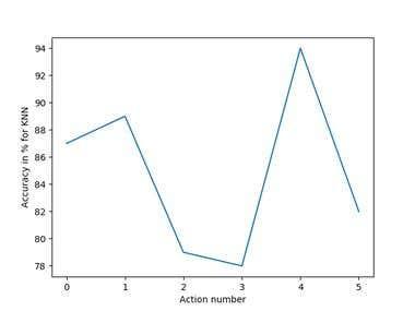 KNN and Decision Tree algorithms