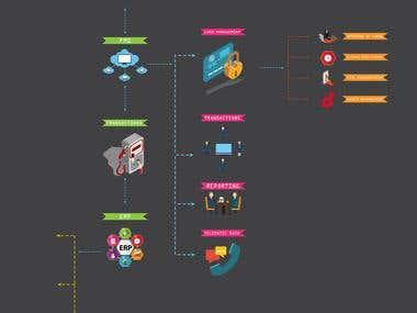 Oil Company Process Info graphics