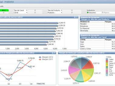 Sales Dashboard (made with Qlikview)