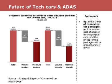 Autonomous Driving Assistance Software Industry